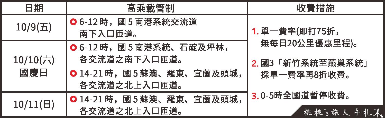 109國慶高乘載表