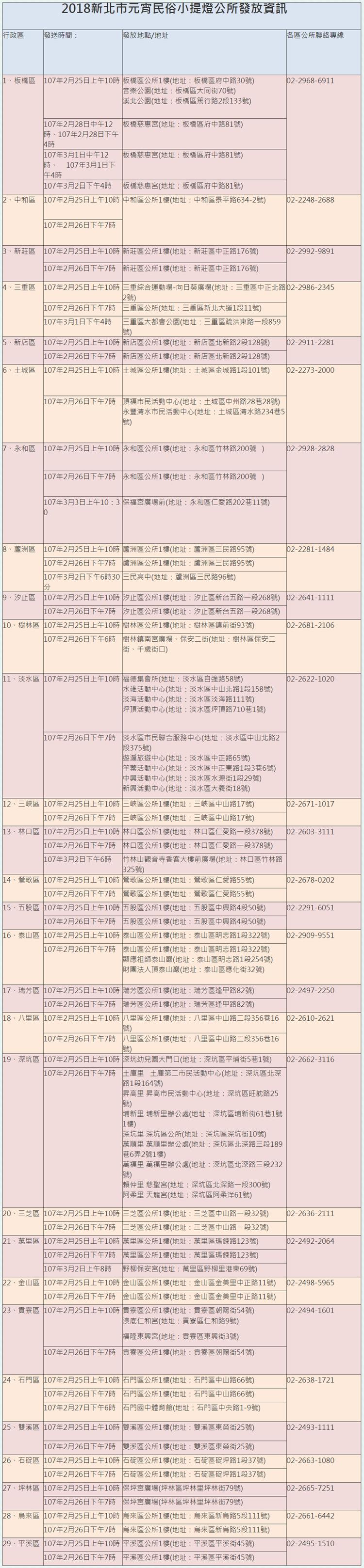 2018新北市旺來福來祈福燈會│燈會日期時間.主燈地點.小提燈發放資訊 懶人包